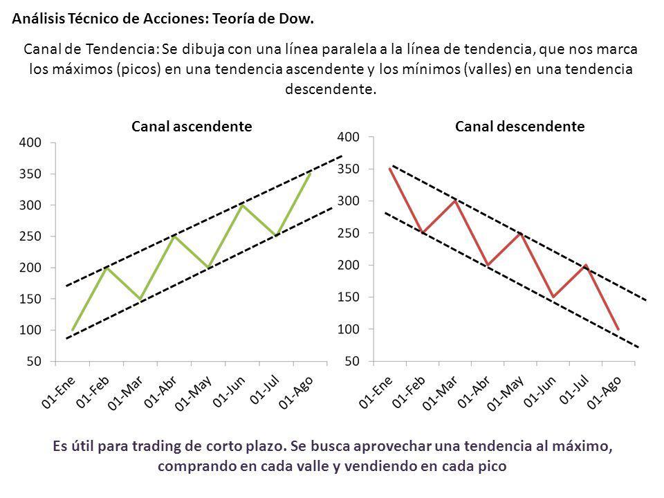 Análisis Técnico de Acciones: Teoría de Dow. Canal descendenteCanal ascendente Canal de Tendencia: Se dibuja con una línea paralela a la línea de tend