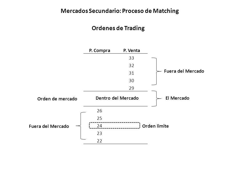 Mercados Secundario: Proceso de Matching P. CompraP. Venta 33 32 31 30 29 26 25 24 23 22 Fuera del Mercado Dentro del MercadoEl Mercado Ordenes de Tra