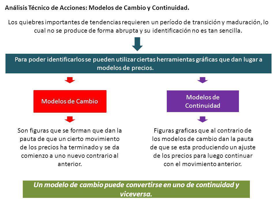 Análisis Técnico de Acciones: Modelos de Cambio y Continuidad. Los quiebres importantes de tendencias requieren un período de transición y maduración,