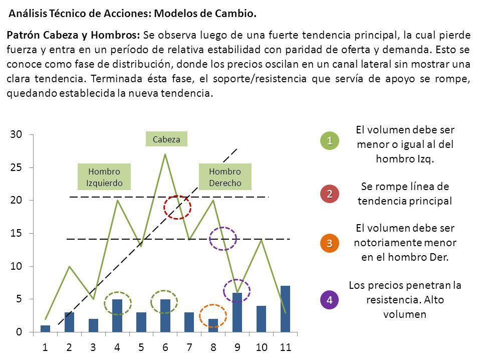Patrón Cabeza y Hombros: Se observa luego de una fuerte tendencia principal, la cual pierde fuerza y entra en un período de relativa estabilidad con p