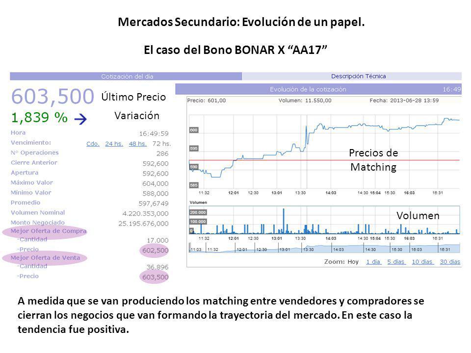 Mercados Secundario: Evolución de un papel. El caso del Bono BONAR X AA17 Precios de Matching Volumen Último Precio Variación A medida que se van prod