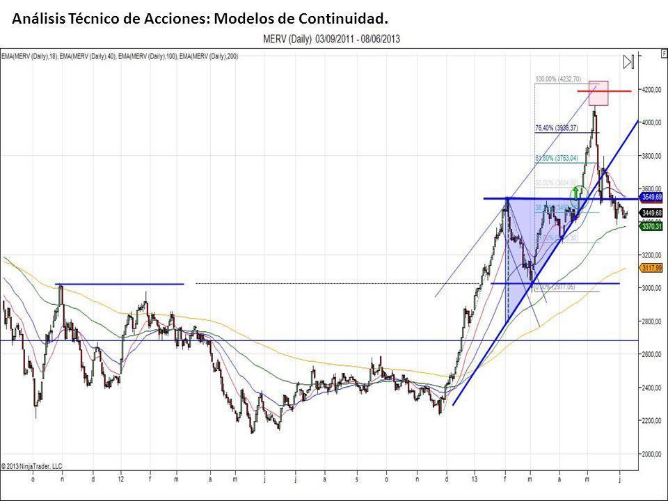 Lic. Iván Pérez Carrá - Luis Kabbas Análisis Técnico de Acciones: Modelos de Continuidad.