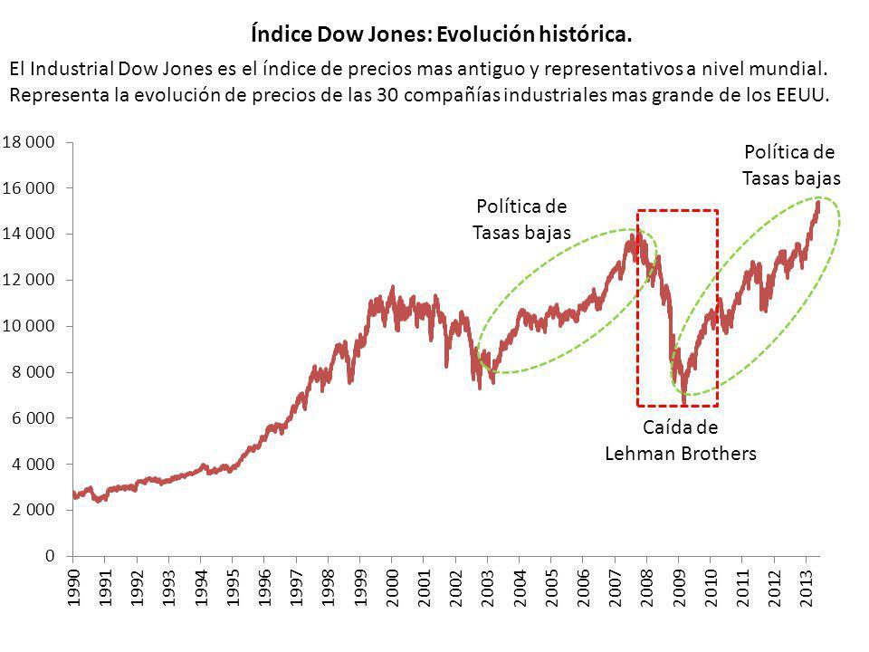 Índice Dow Jones: Evolución histórica. Política de Tasas bajas Política de Tasas bajas Caída de Lehman Brothers El Industrial Dow Jones es el índice d