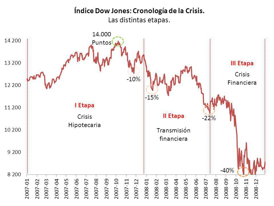 Índice Dow Jones: Cronología de la Crisis. Las distintas etapas. -10% -15% -22% -40% I Etapa II Etapa III Etapa Crisis Hipotecaria Transmisión financi