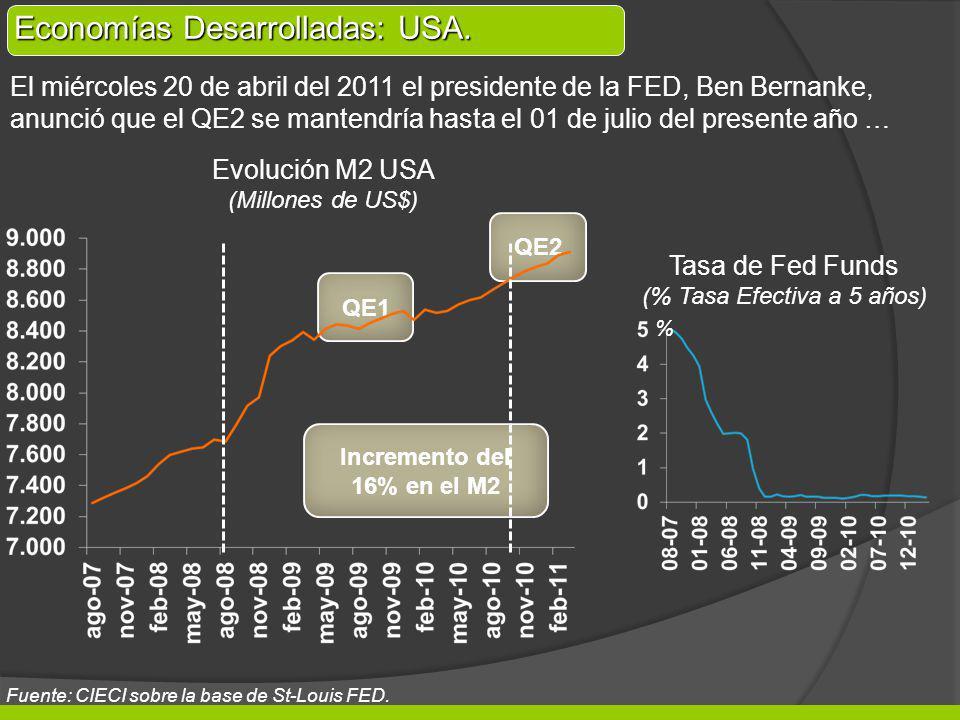 QE1 QE2 Evolución M2 USA (Millones de US$) Incremento del 16% en el M2 El miércoles 20 de abril del 2011 el presidente de la FED, Ben Bernanke, anunci