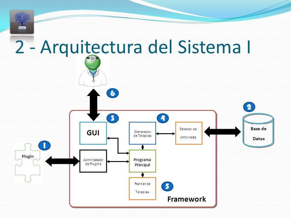 2 - Arquitectura del Sistema I Framework Generador de Terapias Selector de Antivirales GUI Programa Principal Administrador de Plugins Ranker de Terapias Plugin Base de Datos 1 5 3 2 6 4