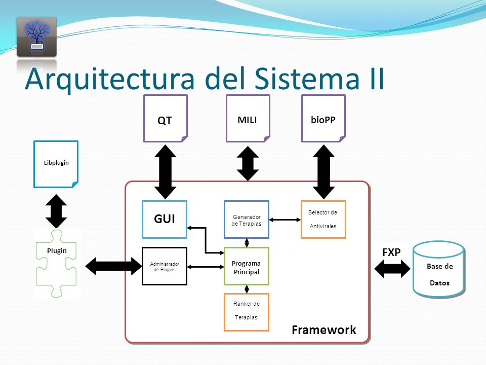Arquitectura del Sistema II Framework MILIbioPP QT Generador de Terapias Selector de Antivirales GUI Programa Principal Administrador de Plugins Ranker de Terapias Libplugin FXP Plugin Base de Datos