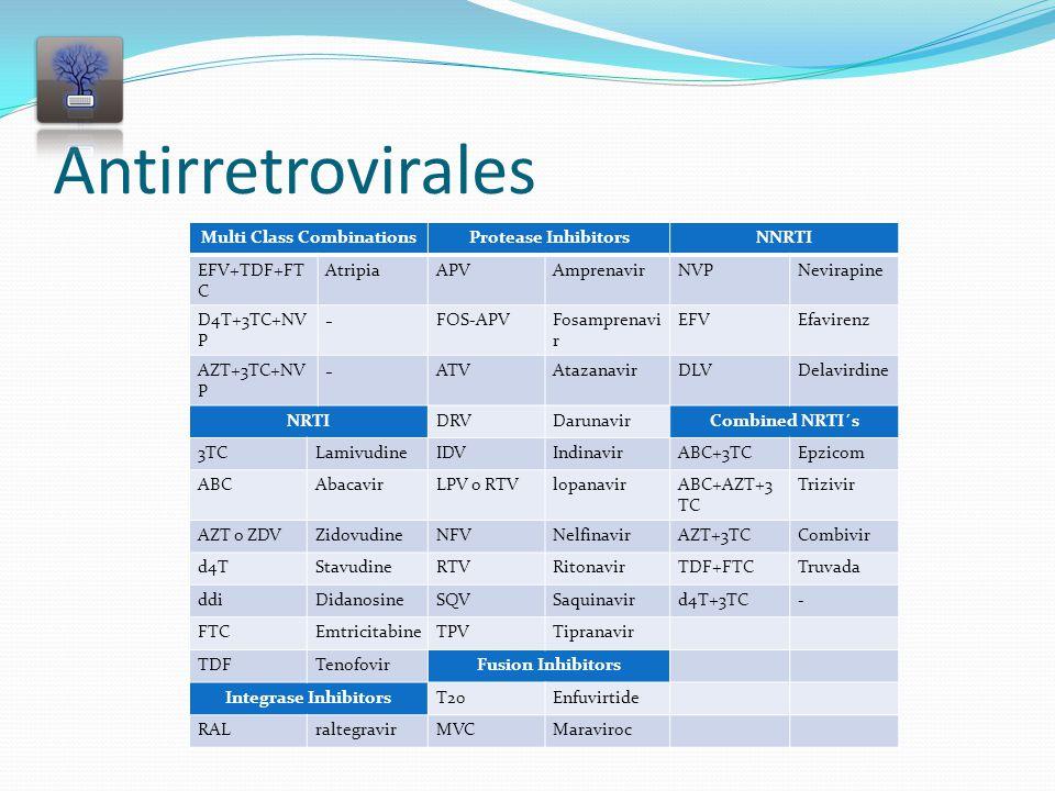 Antirretrovirales Multi Class CombinationsProtease InhibitorsNNRTI EFV+TDF+FT C AtripiaAPVAmprenavirNVPNevirapine D4T+3TC+NV P - FOS-APVFosamprenavi r EFVEfavirenz AZT+3TC+NV P - ATVAtazanavirDLVDelavirdine NRTIDRVDarunavirCombined NRTI´s 3TCLamivudineIDVIndinavirABC+3TCEpzicom ABCAbacavirLPV o RTVlopanavirABC+AZT+3 TC Trizivir AZT o ZDVZidovudineNFVNelfinavirAZT+3TCCombivir d4TStavudineRTVRitonavirTDF+FTCTruvada ddiDidanosineSQVSaquinavird4T+3TC- FTCEmtricitabineTPVTipranavir TDFTenofovirFusion Inhibitors Integrase InhibitorsT20Enfuvirtide RALraltegravirMVCMaraviroc
