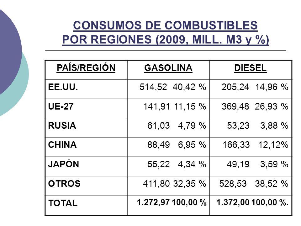 CONSUMOS DE COMBUSTIBLES POR REGIONES (2009, MILL.