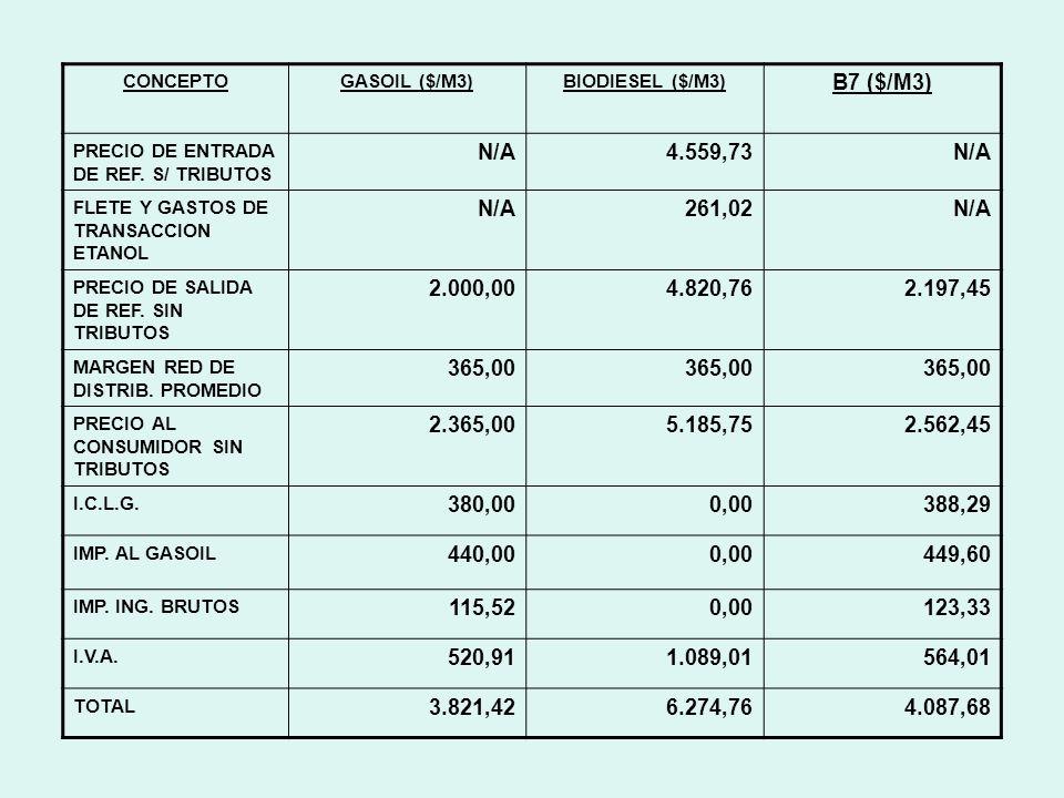 CONCEPTOGASOIL ($/M3)BIODIESEL ($/M3) B7 ($/M3) PRECIO DE ENTRADA DE REF.