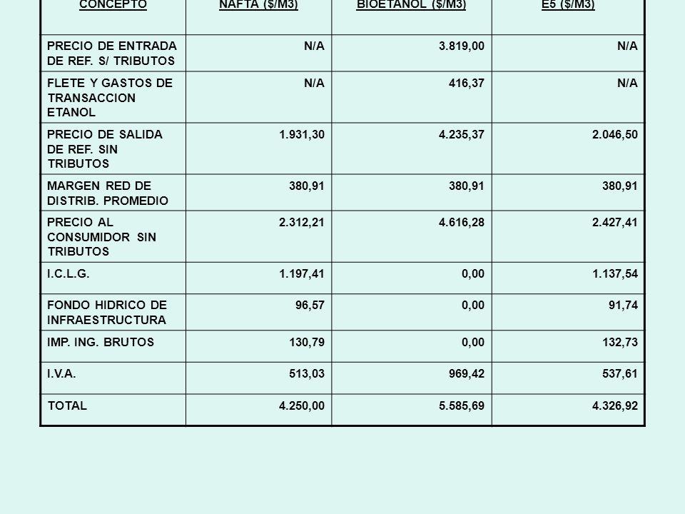 CONCEPTONAFTA ($/M3)BIOETANOL ($/M3)E5 ($/M3) PRECIO DE ENTRADA DE REF.