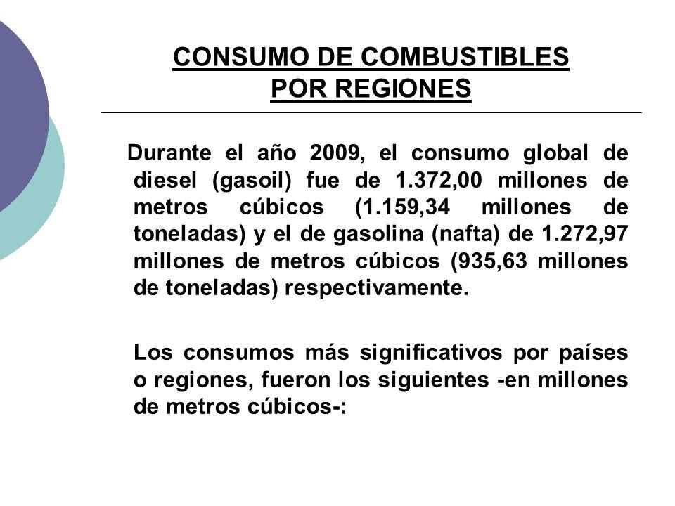 CONSUMO DE COMBUSTIBLES POR REGIONES Durante el año 2009, el consumo global de diesel (gasoil) fue de 1.372,00 millones de metros cúbicos (1.159,34 millones de toneladas) y el de gasolina (nafta) de 1.272,97 millones de metros cúbicos (935,63 millones de toneladas) respectivamente.