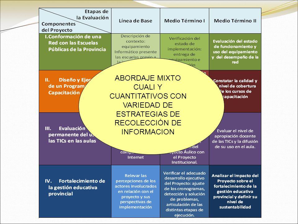 ABORDAJE MIXTO CUALI Y CUANTITATIVOS CON VARIEDAD DE ESTRATEGIAS DE RECOLECCIÓN DE INFORMACION