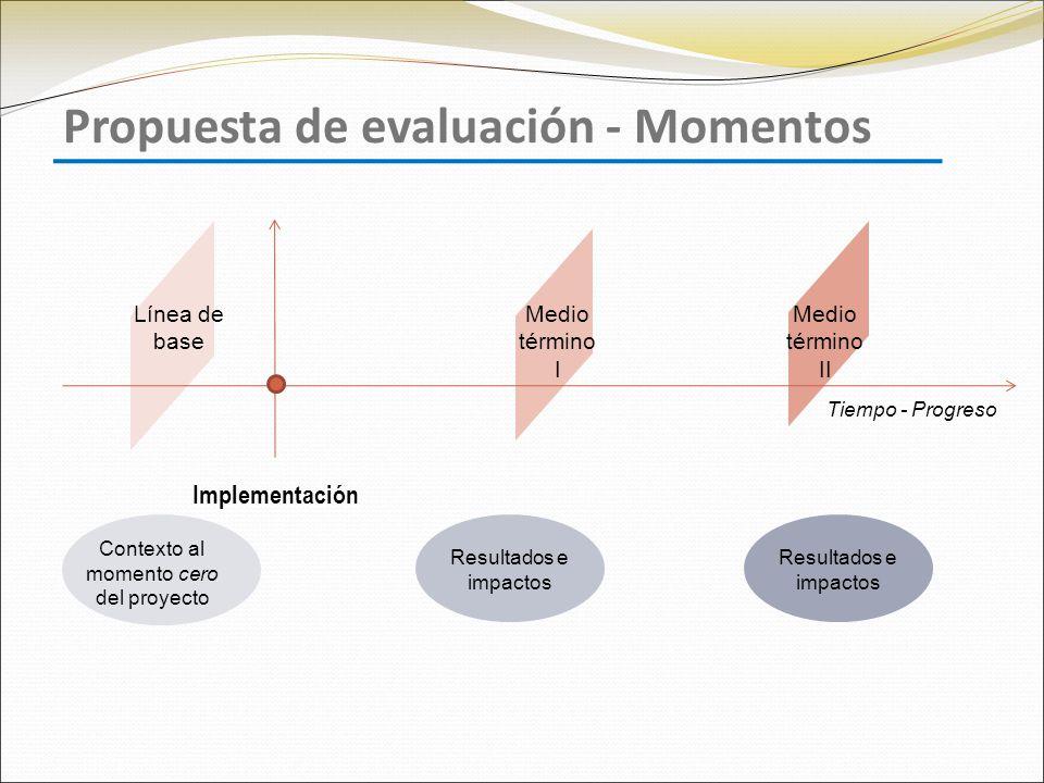Medio término II Resultados e impactos Medio término I Propuesta de evaluación - Momentos Línea de base Contexto al momento cero del proyecto Tiempo - Progreso Implementación