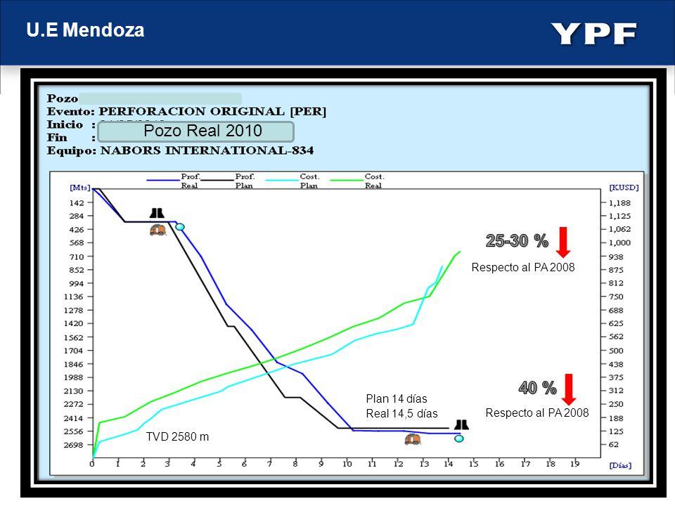 U.E Mendoza Pozo Real 2010 Plan 14 días Real 14,5 días TVD 2580 m Respecto al PA 2008