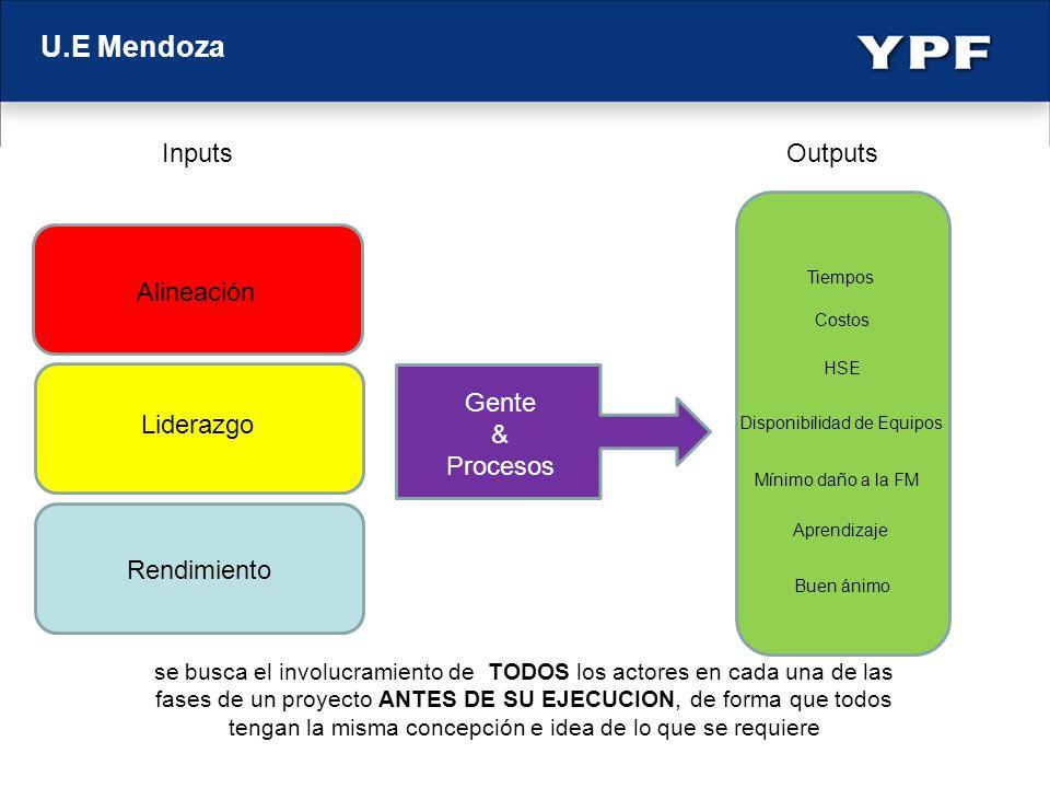 U.E Mendoza Inputs Outputs Alineación Liderazgo Rendimiento Gente & Procesos Tiempos Costos HSE Disponibilidad de Equipos Mínimo daño a la FM Buen áni