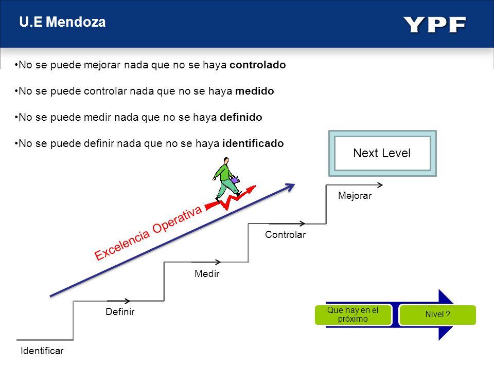 U.E Mendoza Definir Identificar Medir Controlar Mejorar Excelencia Operativa Next Level No se puede mejorar nada que no se haya controlado No se puede