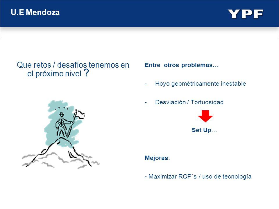 U.E Mendoza Que retos / desafíos tenemos en el próximo nivel ? Entre otros problemas… -Hoyo geométricamente inestable -Desviación / Tortuosidad Set Up