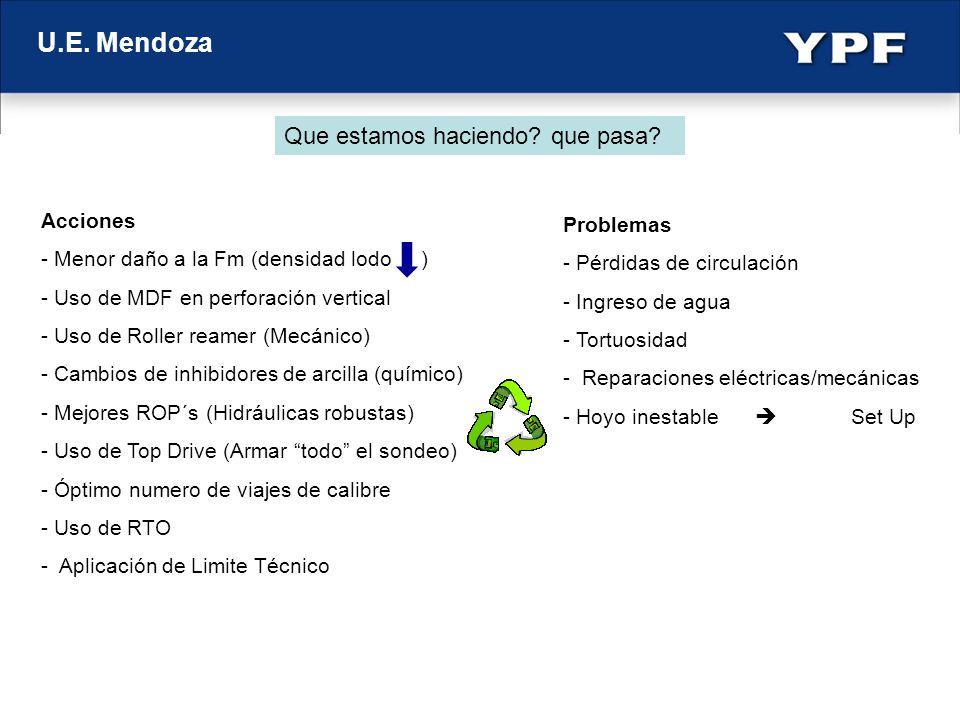U.E. Mendoza Acciones - Menor daño a la Fm (densidad lodo ) - Uso de MDF en perforación vertical - Uso de Roller reamer (Mecánico) - Cambios de inhibi