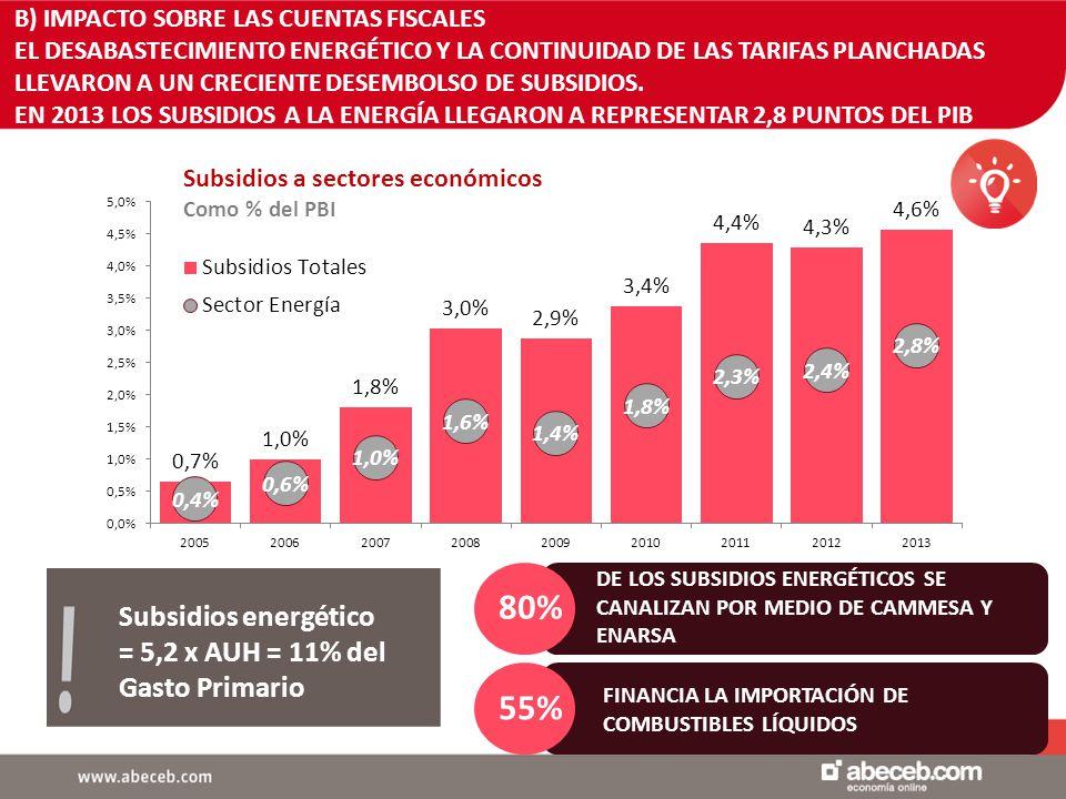 10 Subsidios a sectores económicos Como % del PBI Subsidios energético = 5,2 x AUH = 11% del Gasto Primario B) IMPACTO SOBRE LAS CUENTAS FISCALES EL DESABASTECIMIENTO ENERGÉTICO Y LA CONTINUIDAD DE LAS TARIFAS PLANCHADAS LLEVARON A UN CRECIENTE DESEMBOLSO DE SUBSIDIOS.
