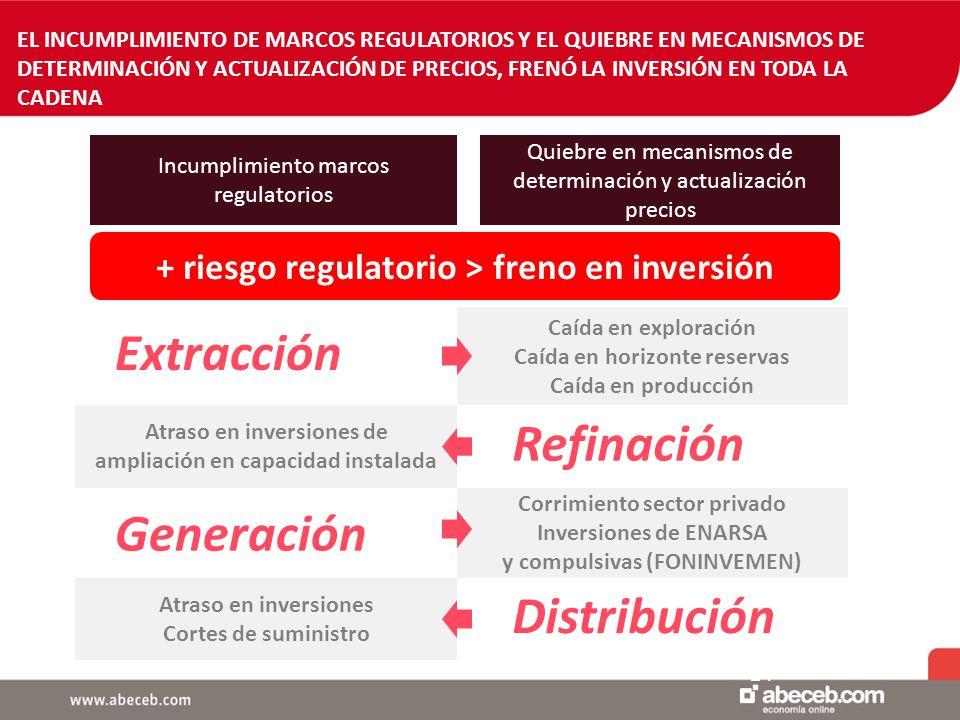 14 EL INCUMPLIMIENTO DE MARCOS REGULATORIOS Y EL QUIEBRE EN MECANISMOS DE DETERMINACIÓN Y ACTUALIZACIÓN DE PRECIOS, FRENÓ LA INVERSIÓN EN TODA LA CADENA Incumplimiento marcos regulatorios Quiebre en mecanismos de determinación y actualización precios + riesgo regulatorio > freno en inversión Caída en exploración Caída en horizonte reservas Caída en producción Extracción Atraso en inversiones de ampliación en capacidad instalada Refinación Corrimiento sector privado Inversiones de ENARSA y compulsivas (FONINVEMEN) Generación Atraso en inversiones Cortes de suministro Distribución