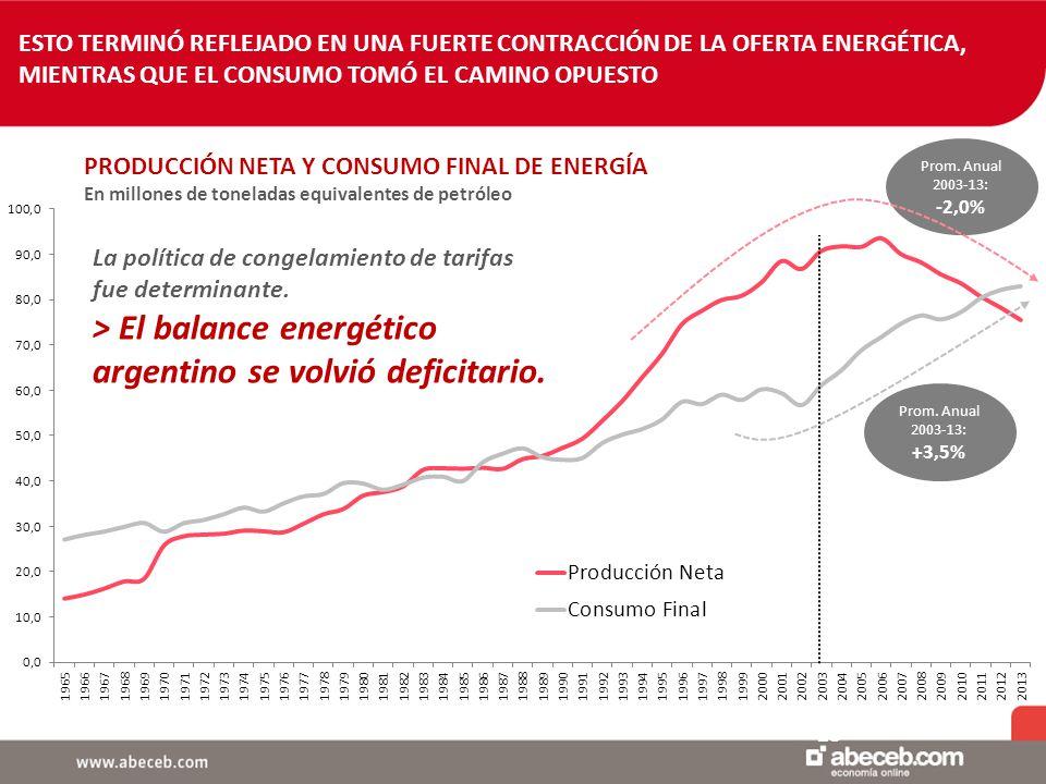 1 15 ESTO TERMINÓ REFLEJADO EN UNA FUERTE CONTRACCIÓN DE LA OFERTA ENERGÉTICA, MIENTRAS QUE EL CONSUMO TOMÓ EL CAMINO OPUESTO PRODUCCIÓN NETA Y CONSUMO FINAL DE ENERGÍA En millones de toneladas equivalentes de petróleo Prom.