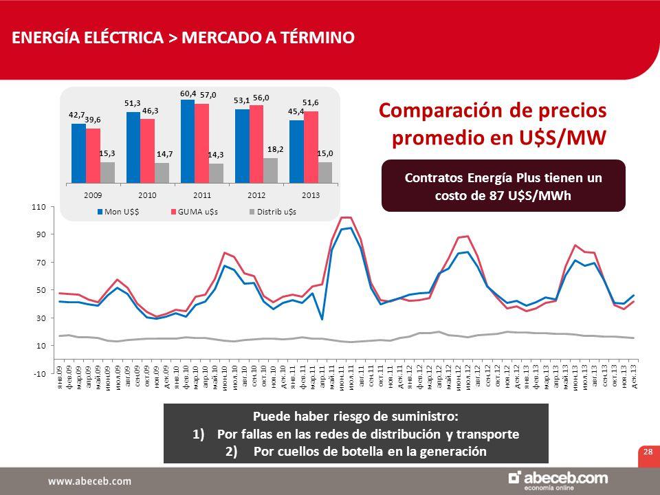 28 Comparación de precios promedio en U$S/MW Puede haber riesgo de suministro: 1)Por fallas en las redes de distribución y transporte 2) Por cuellos de botella en la generación ENERGÍA ELÉCTRICA > MERCADO A TÉRMINO Contratos Energía Plus tienen un costo de 87 U$S/MWh