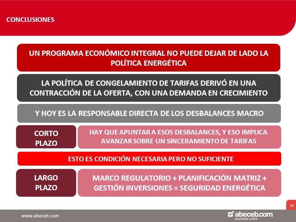 36 UN PROGRAMA ECONÓMICO INTEGRAL NO PUEDE DEJAR DE LADO LA POLÍTICA ENERGÉTICA HAY QUE APUNTAR A ESOS DESBALANCES, Y ESO IMPLICA AVANZAR SOBRE UN SINCERAMIENTO DE TARIFAS CORTO PLAZO LA POLÍTICA DE CONGELAMIENTO DE TARIFAS DERIVÓ EN UNA CONTRACCIÓN DE LA OFERTA, CON UNA DEMANDA EN CRECIMIENTO MARCO REGULATORIO + PLANIFICACIÓN MATRIZ + GESTIÓN INVERSIONES = SEGURIDAD ENERGÉTICA LARGO PLAZO Y HOY ES LA RESPONSABLE DIRECTA DE LOS DESBALANCES MACRO ESTO ES CONDICIÓN NECESARIA PERO NO SUFICIENTE CONCLUSIONES