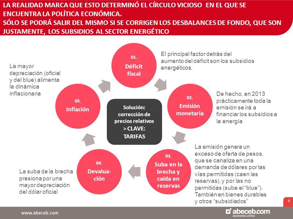 6 LA REALIDAD MARCA QUE ESTO DETERMINÓ EL CÍRCULO VICIOSO EN EL QUE SE ENCUENTRA LA POLÍTICA ECONÓMICA.