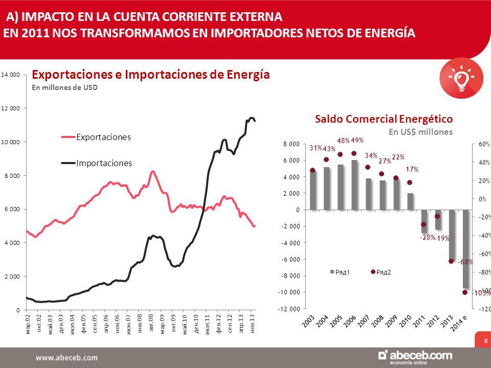8 Exportaciones e Importaciones de Energía En millones de USD Saldo Comercial Energético En US$ millones A) IMPACTO EN LA CUENTA CORRIENTE EXTERNA EN 2011 NOS TRANSFORMAMOS EN IMPORTADORES NETOS DE ENERGÍA