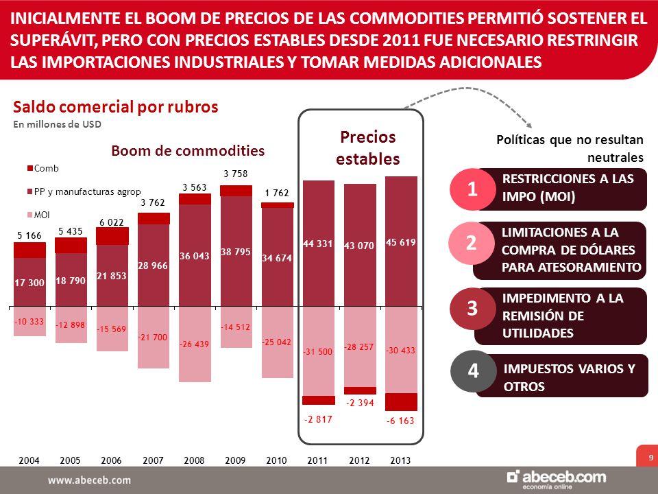 9 Saldo comercial por rubros En millones de USD INICIALMENTE EL BOOM DE PRECIOS DE LAS COMMODITIES PERMITIÓ SOSTENER EL SUPERÁVIT, PERO CON PRECIOS ESTABLES DESDE 2011 FUE NECESARIO RESTRINGIR LAS IMPORTACIONES INDUSTRIALES Y TOMAR MEDIDAS ADICIONALES Boom de commodities Precios estables 1 RESTRICCIONES A LAS IMPO (MOI) 2 LIMITACIONES A LA COMPRA DE DÓLARES PARA ATESORAMIENTO 3 IMPEDIMENTO A LA REMISIÓN DE UTILIDADES 4 IMPUESTOS VARIOS Y OTROS Políticas que no resultan neutrales