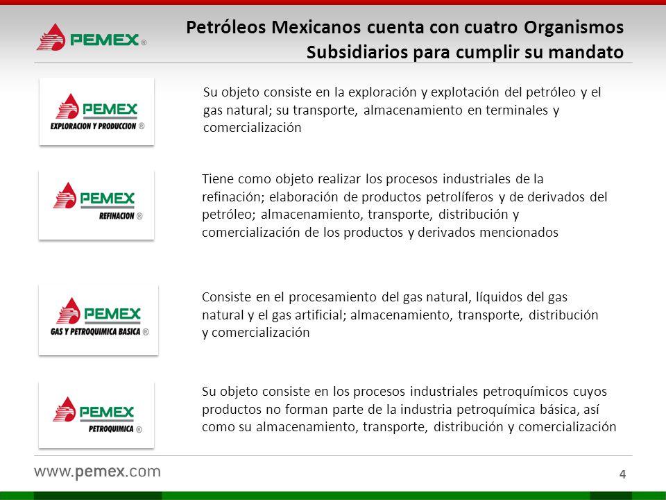 I.Antecedentes II.Qué compra Pemex III.Procedimientos de contratación IV.Publicación de los procedimientos de contratación 5