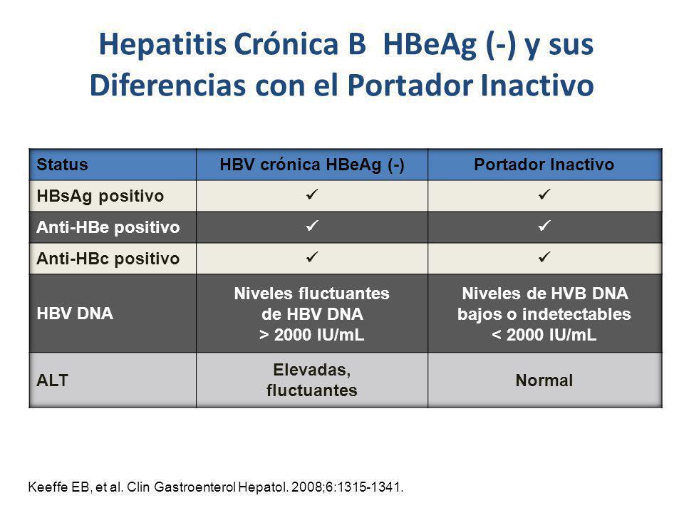 Hepatitis Crónica B HBeAg (-) y sus Diferencias con el Portador Inactivo Keeffe EB, et al. Clin Gastroenterol Hepatol. 2008;6:1315-1341.