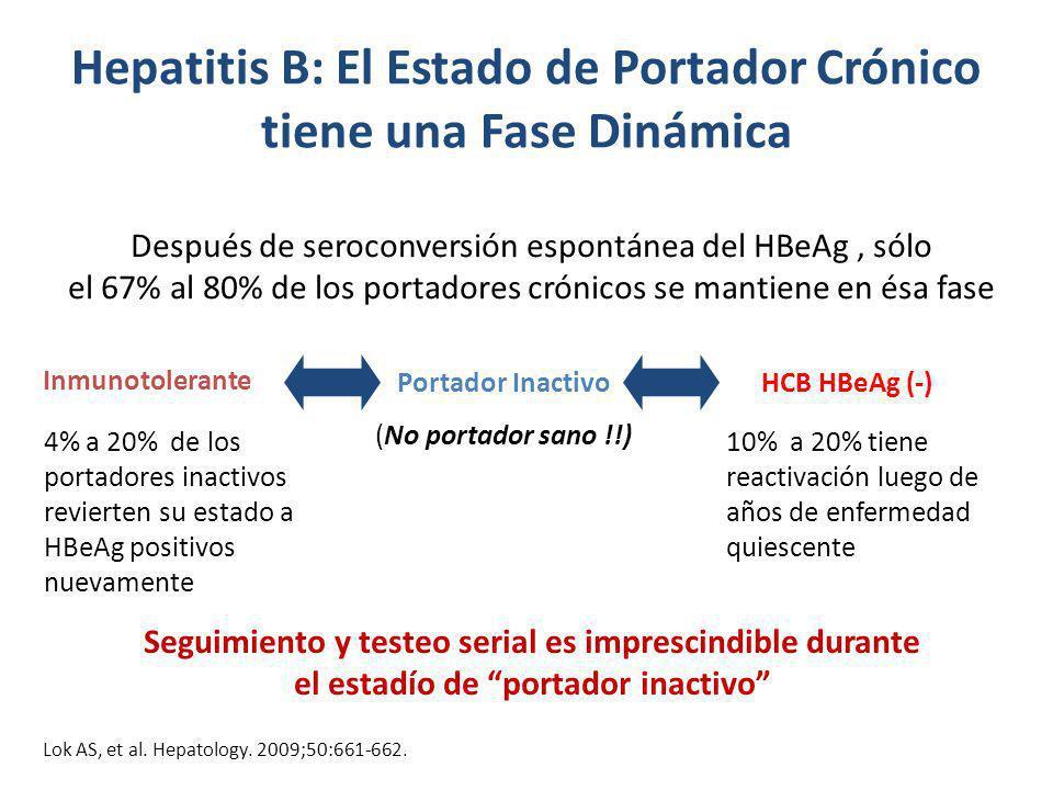 Hepatitis B: El Estado de Portador Crónico tiene una Fase Dinámica Inmunotolerante Portador Inactivo (No portador sano !!) HCB HBeAg (-) 4% a 20% de l