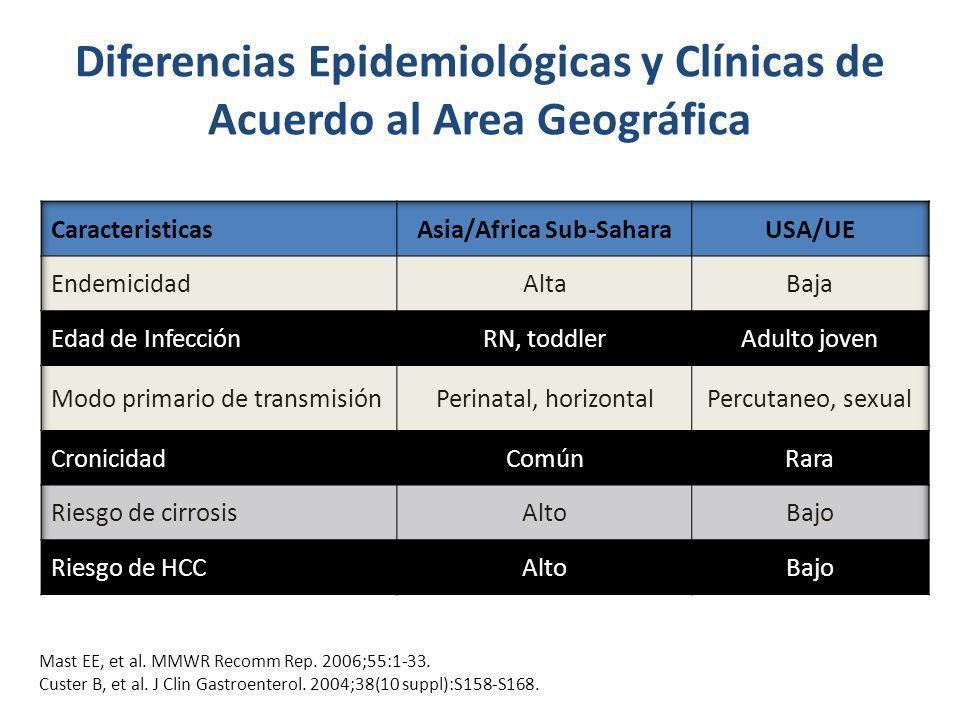 Diferencias Epidemiológicas y Clínicas de Acuerdo al Area Geográfica Mast EE, et al. MMWR Recomm Rep. 2006;55:1-33. Custer B, et al. J Clin Gastroente