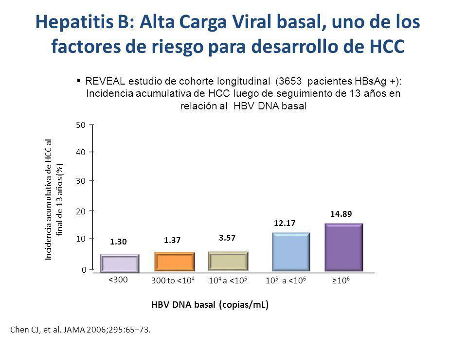 Hepatitis B: Alta Carga Viral basal, uno de los factores de riesgo para desarrollo de HCC REVEAL estudio de cohorte longitudinal (3653 pacientes HBsAg