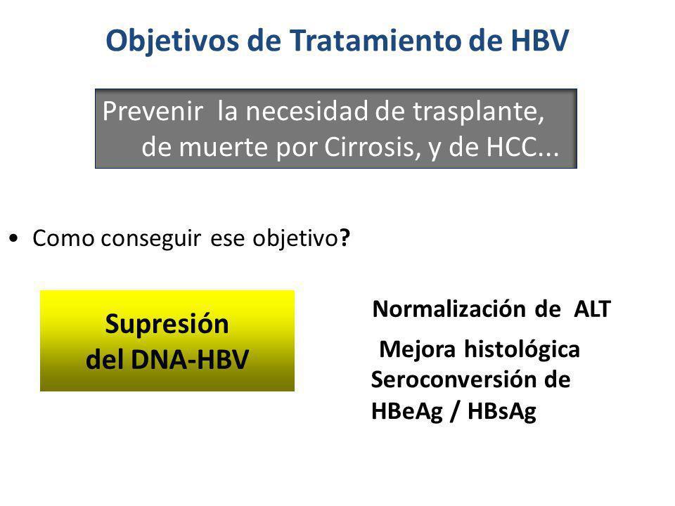Objetivos de Tratamiento de HBV Como conseguir ese objetivo? Supresión De DNA-HBV Normalización de ALT Mejora histológica Seroconversión de HBeAg / HB