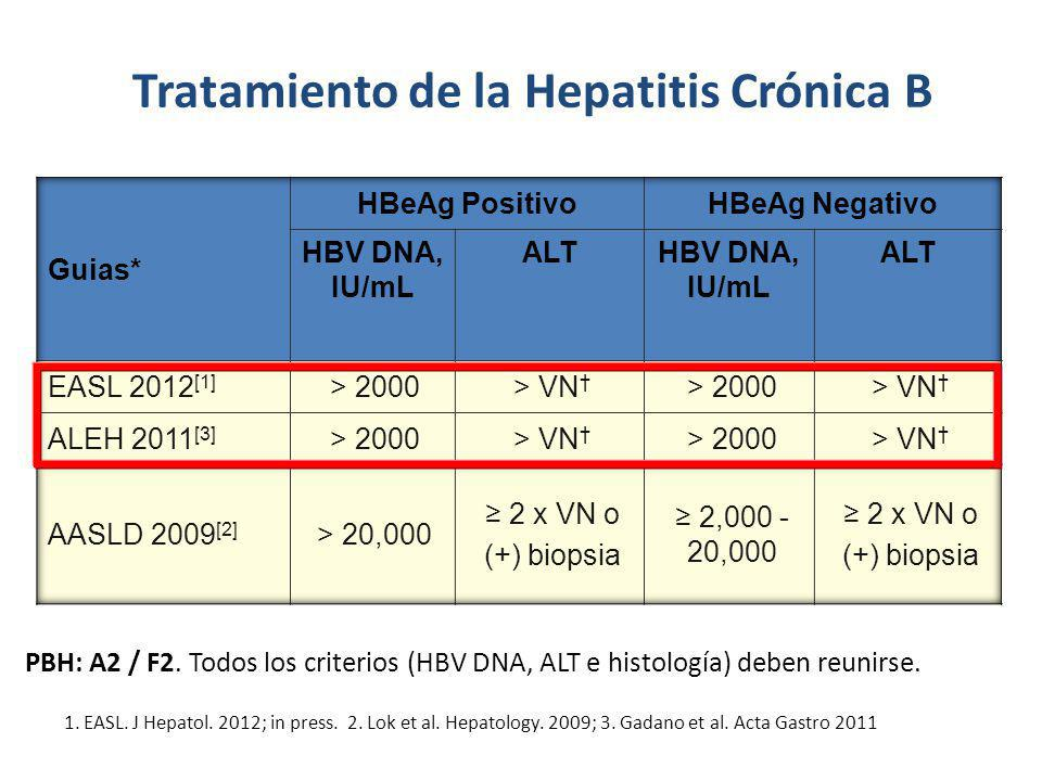 1. EASL. J Hepatol. 2012; in press. 2. Lok et al. Hepatology. 2009; 3. Gadano et al. Acta Gastro 2011 Tratamiento de la Hepatitis Crónica B PBH: A2 /