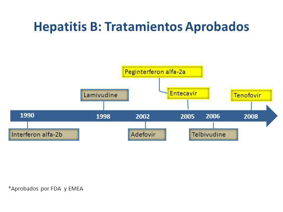 Interferon alfa-2b Lamivudine Adefovir Peginterferon alfa-2a Telbivudine Tenofovir 1990 199820022005 2006 2008 Hepatitis B: Tratamientos Aprobados Ent