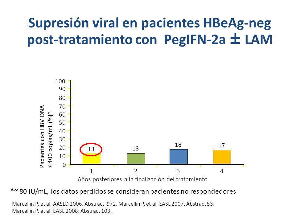 Supresión viral en pacientes HBeAg-neg post-tratamiento con PegIFN-2a ± LAM Marcellin P, et al. AASLD 2006. Abstract. 972. Marcellin P, et al. EASL 20