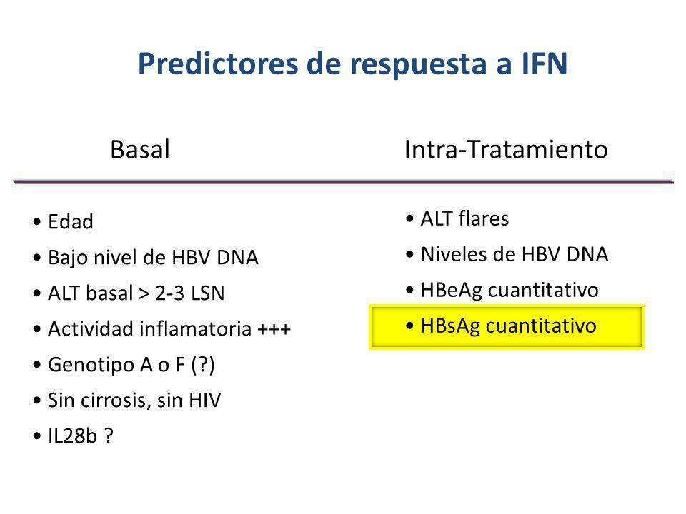 Predictores de respuesta a IFN Edad Bajo nivel de HBV DNA ALT basal > 2-3 LSN Actividad inflamatoria +++ Genotipo A o F (?) Sin cirrosis, sin HIV IL28