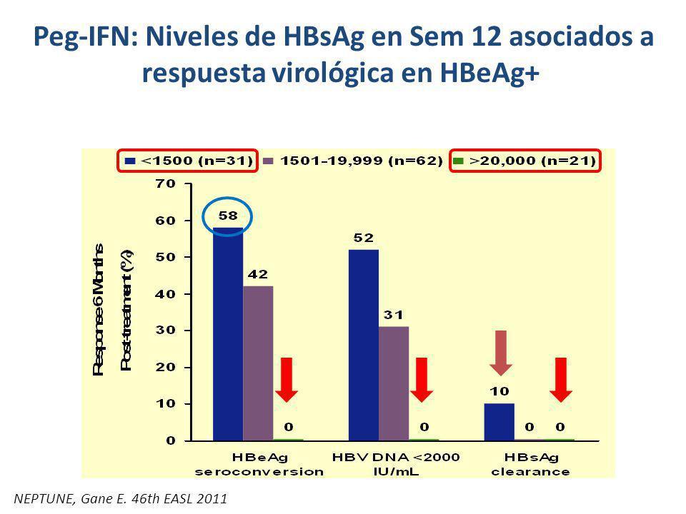 Peg-IFN: Niveles de HBsAg en Sem 12 asociados a respuesta virológica en HBeAg+ Respuesta 6 meses post-tto de acuerdo a HBsAg en Sem 12 NEPTUNE, Gane E