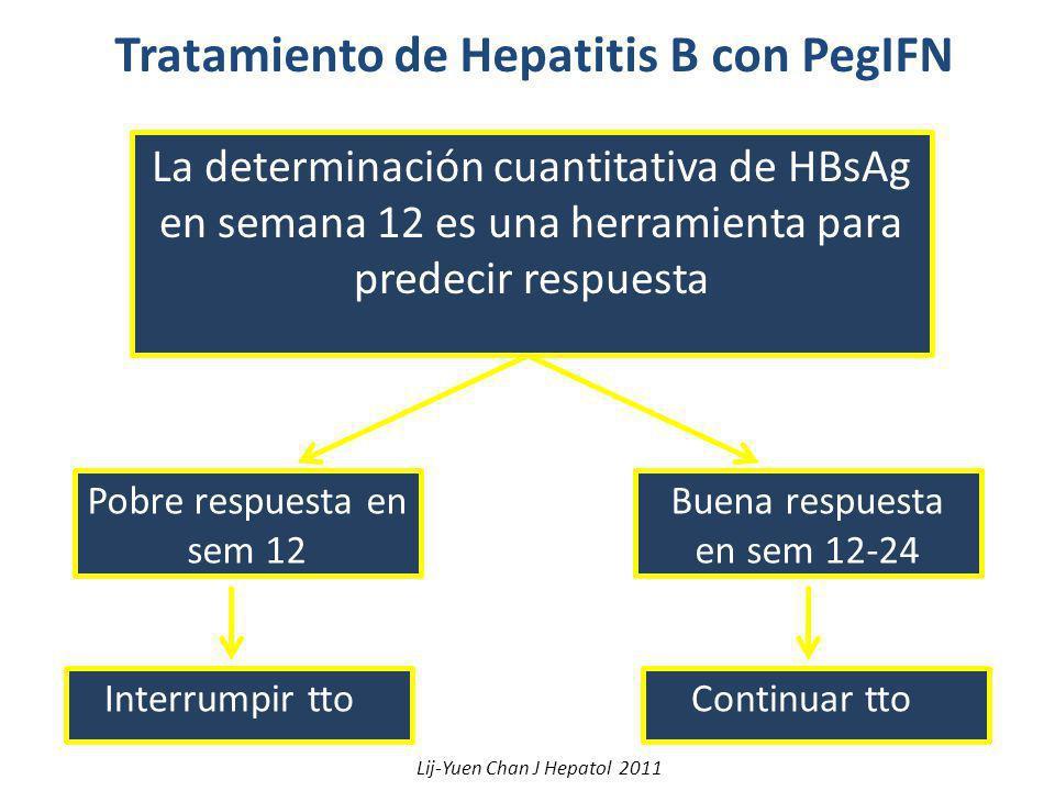 Tratamiento de Hepatitis B con PegIFN La determinación cuantitativa de HBsAg en semana 12 es una herramienta para predecir respuesta Pobre respuesta e