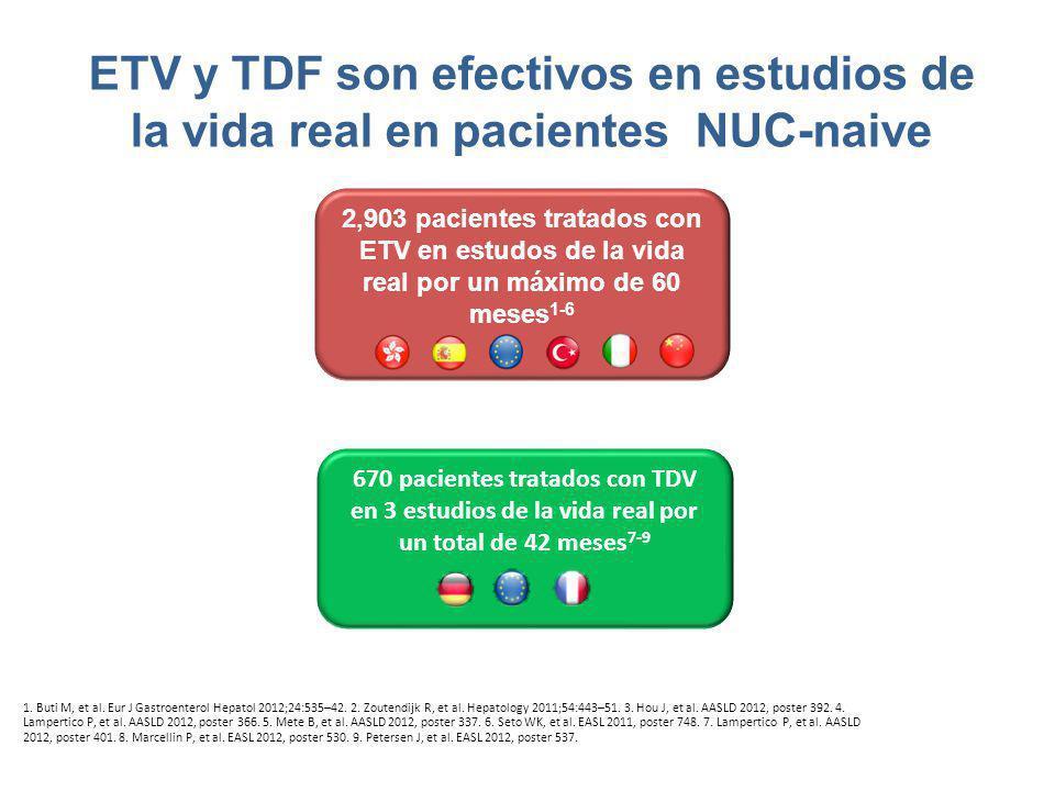 ETV y TDF son efectivos en estudios de la vida real en pacientes NUC-naive 1. Buti M, et al. Eur J Gastroenterol Hepatol 2012;24:535–42. 2. Zoutendijk