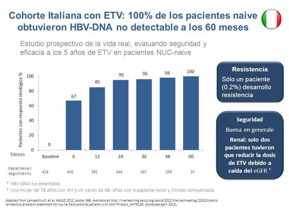 Cohorte Italiana con ETV: 100% de los pacientes naive obtuvieron HBV-DNA no detectable a los 60 meses * HBV-DNA no detectable Una mujer de 78 años con