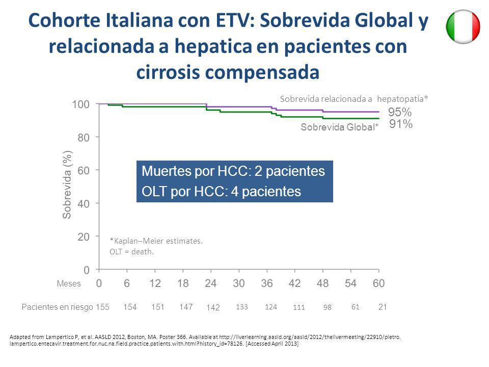 Cohorte Italiana con ETV: Sobrevida Global y relacionada a hepatica en pacientes con cirrosis compensada *Kaplan–Meier estimates. OLT = death. Sobrevi