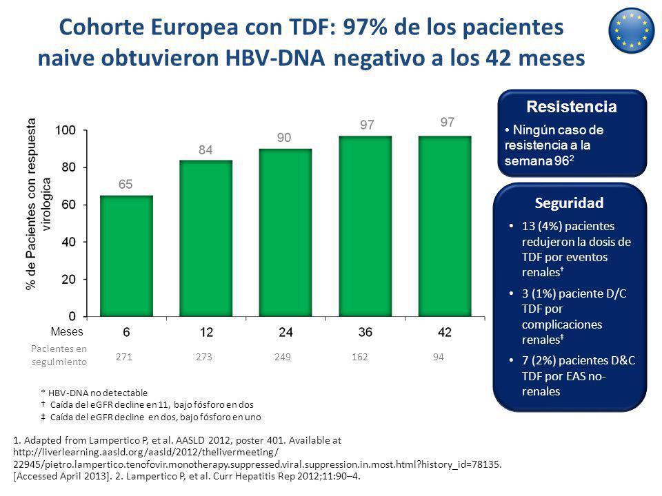 Cohorte Europea con TDF: 97% de los pacientes naive obtuvieron HBV-DNA negativo a los 42 meses 1. Adapted from Lampertico P, et al. AASLD 2012, poster