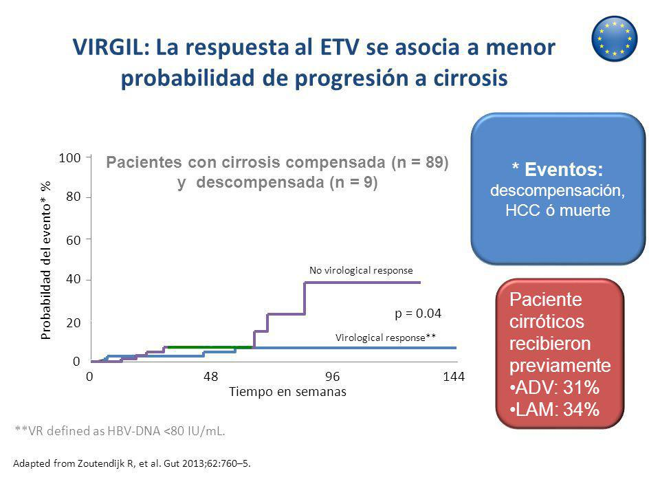 VIRGIL: La respuesta al ETV se asocia a menor probabilidad de progresión a cirrosis Pacientes con cirrosis compensada (n = 89) y descompensada (n = 9)
