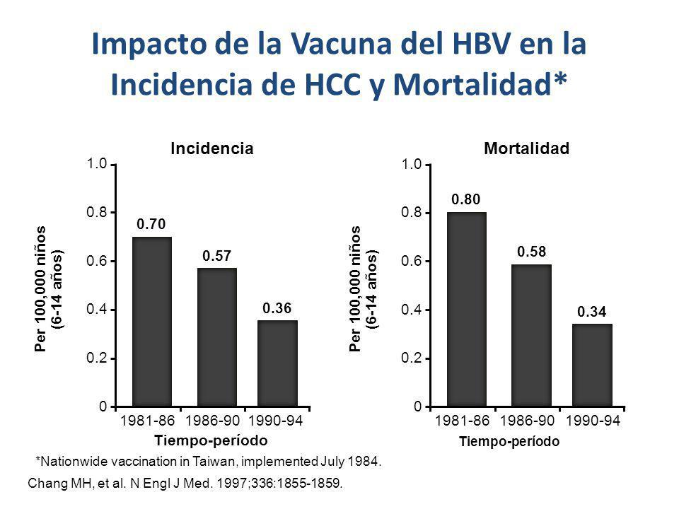 Impacto de la Vacuna del HBV en la Incidencia de HCC y Mortalidad* Chang MH, et al. N Engl J Med. 1997;336:1855-1859. *Nationwide vaccination in Taiwa