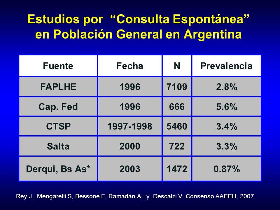 Estudios por Consulta Espontánea en Población General en Argentina FuenteFechaNPrevalencia FAPLHE199671092.8% Cap. Fed19966665.6% CTSP1997-199854603.4